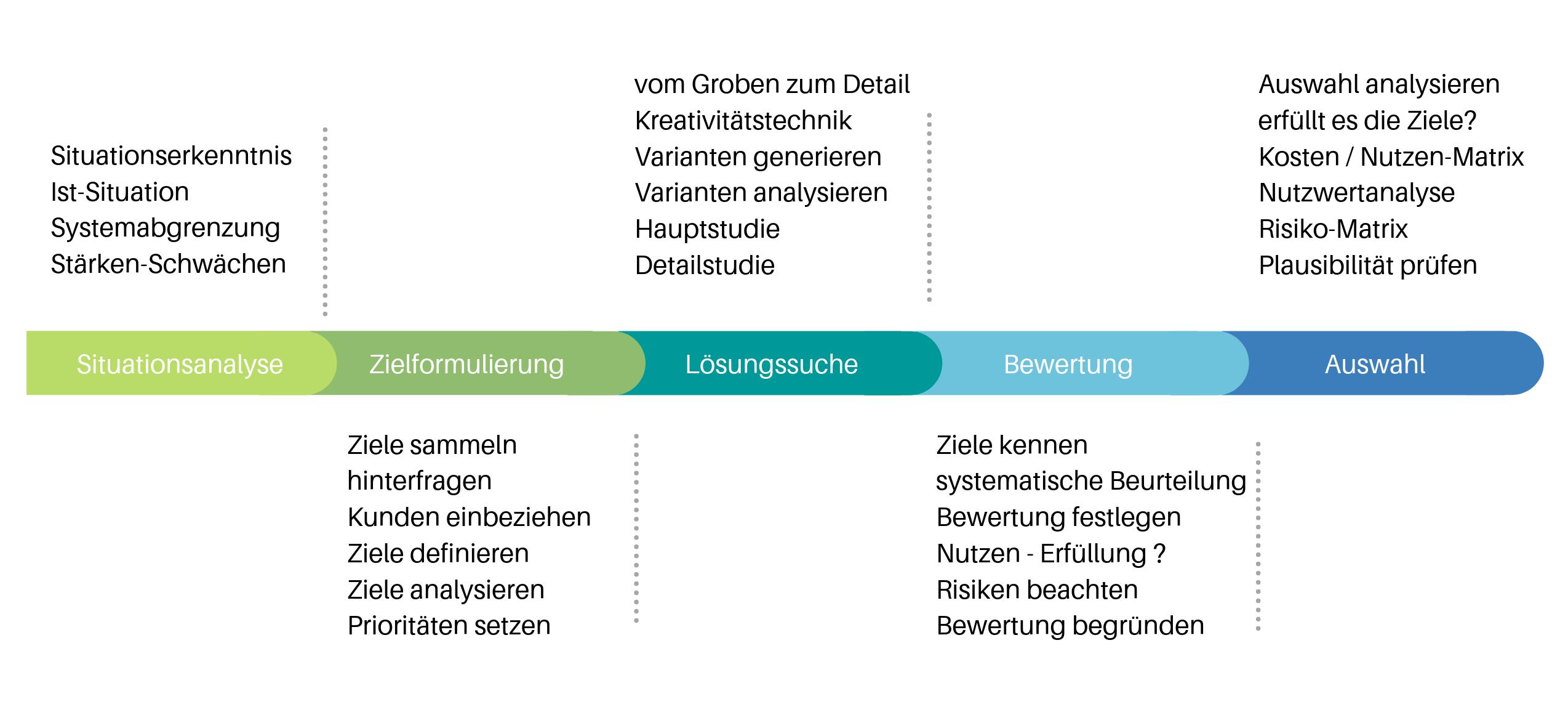 Systems Engineeering Schweiz