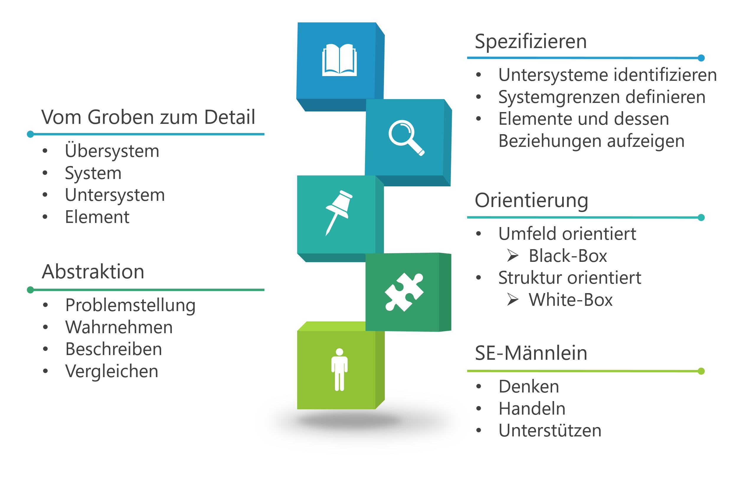 System Engineering MelyaSystems